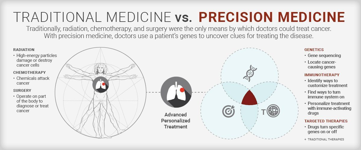 Infographic explaining the difference between traditional and precision medicine