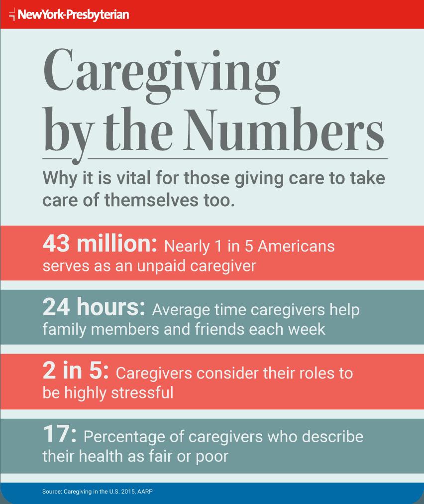 Infographic outlining caregiving statistics
