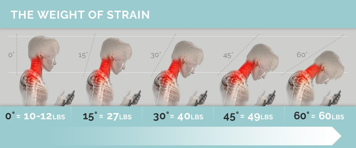 Image showing how heavy the head becomes when one looks down at a mobile device