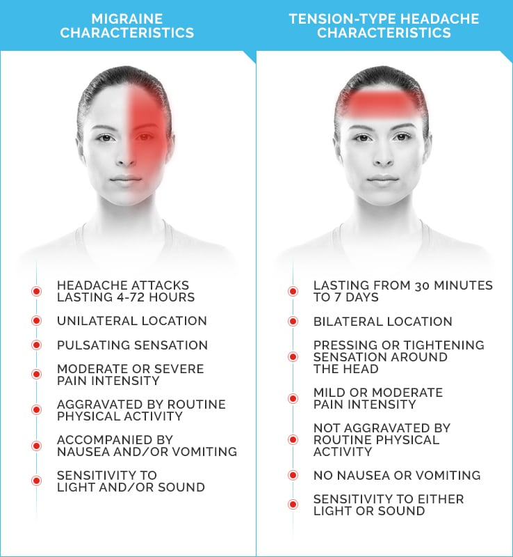 Infographic depicting the difference between a migraine and a tension-type headache