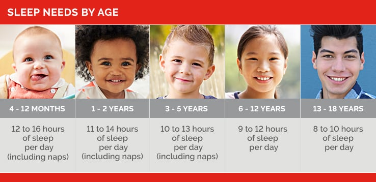 Infographic depicting sleep needs by age