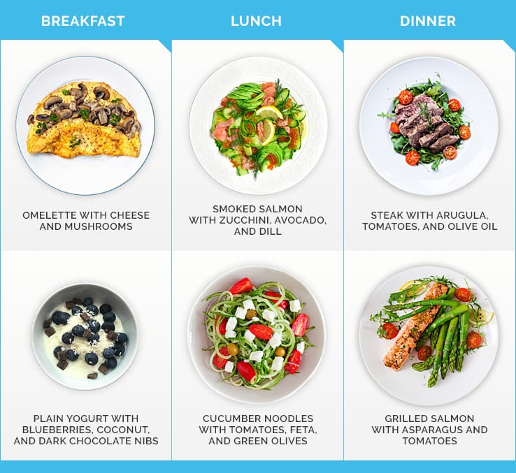Infographic depicting sample keto meals