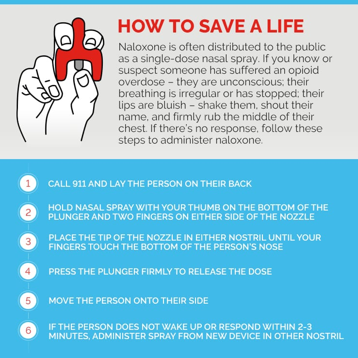 Infographic depicting steps to take when one has overdosed