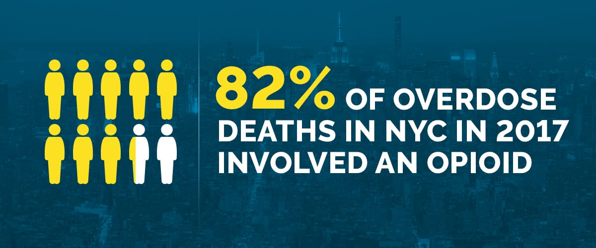 Text explaining that 82 percent of overdose deaths in New York City in 2017 involved an opioid