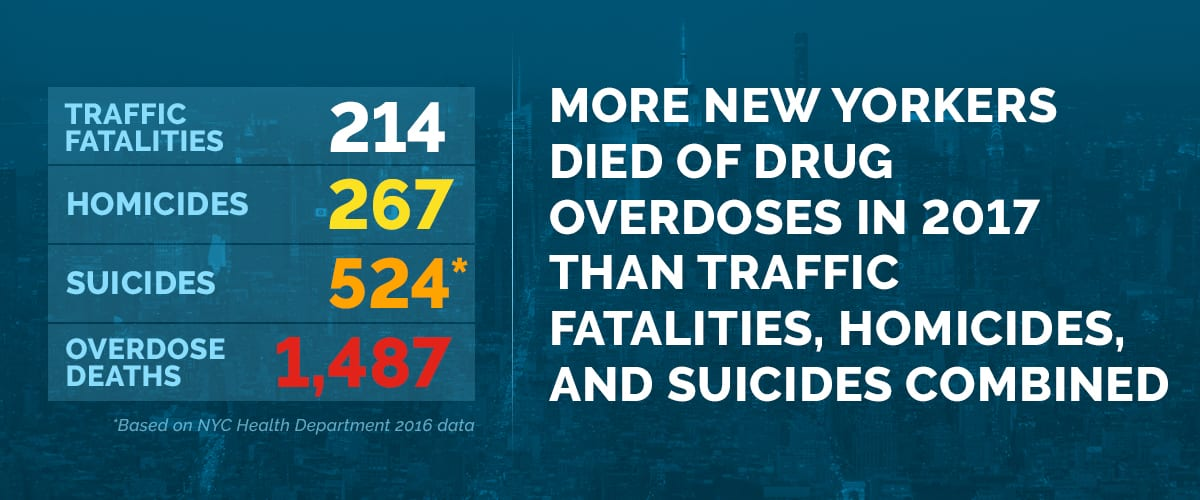 Text explaining that more New Yorkers died of drug overdoses than other ways