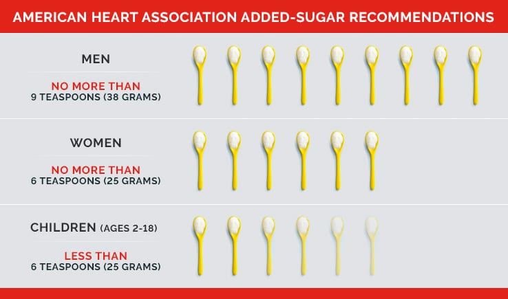 Infographic depicting approved added sugar amounts by age and gender