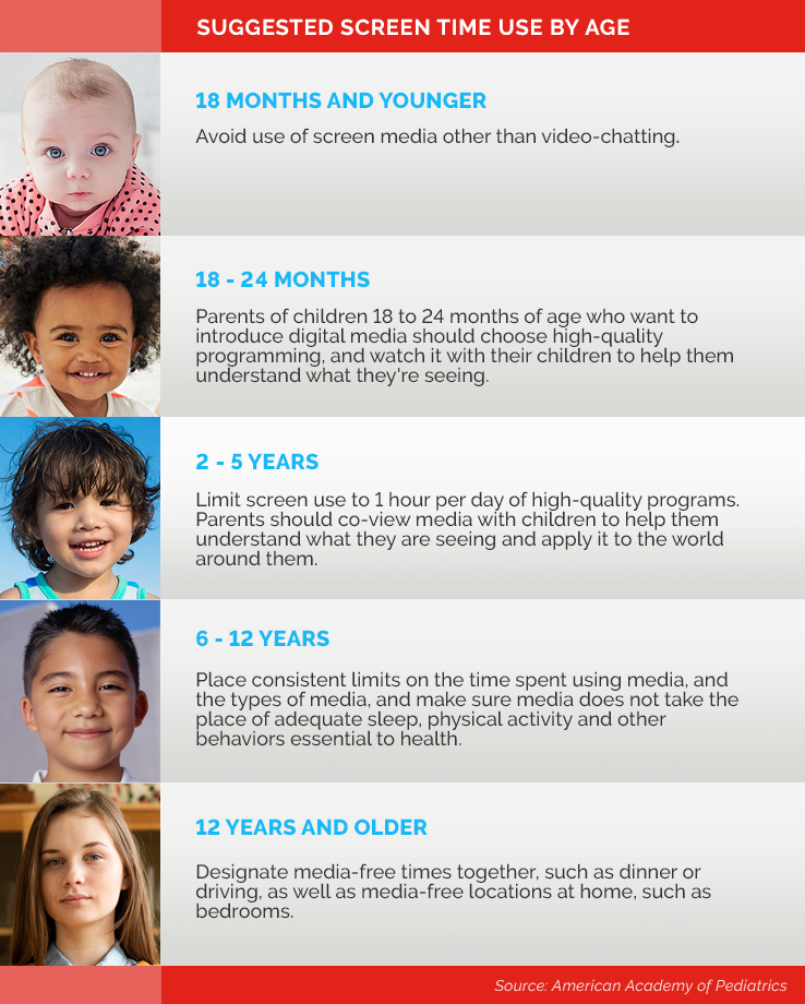 Infographic depicting suggested screen time use by age