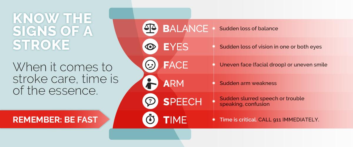 signs of a stroke graphic