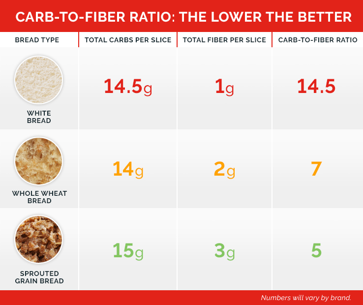 Carb to fiber ratio chart for a healthy eating lifestyle.