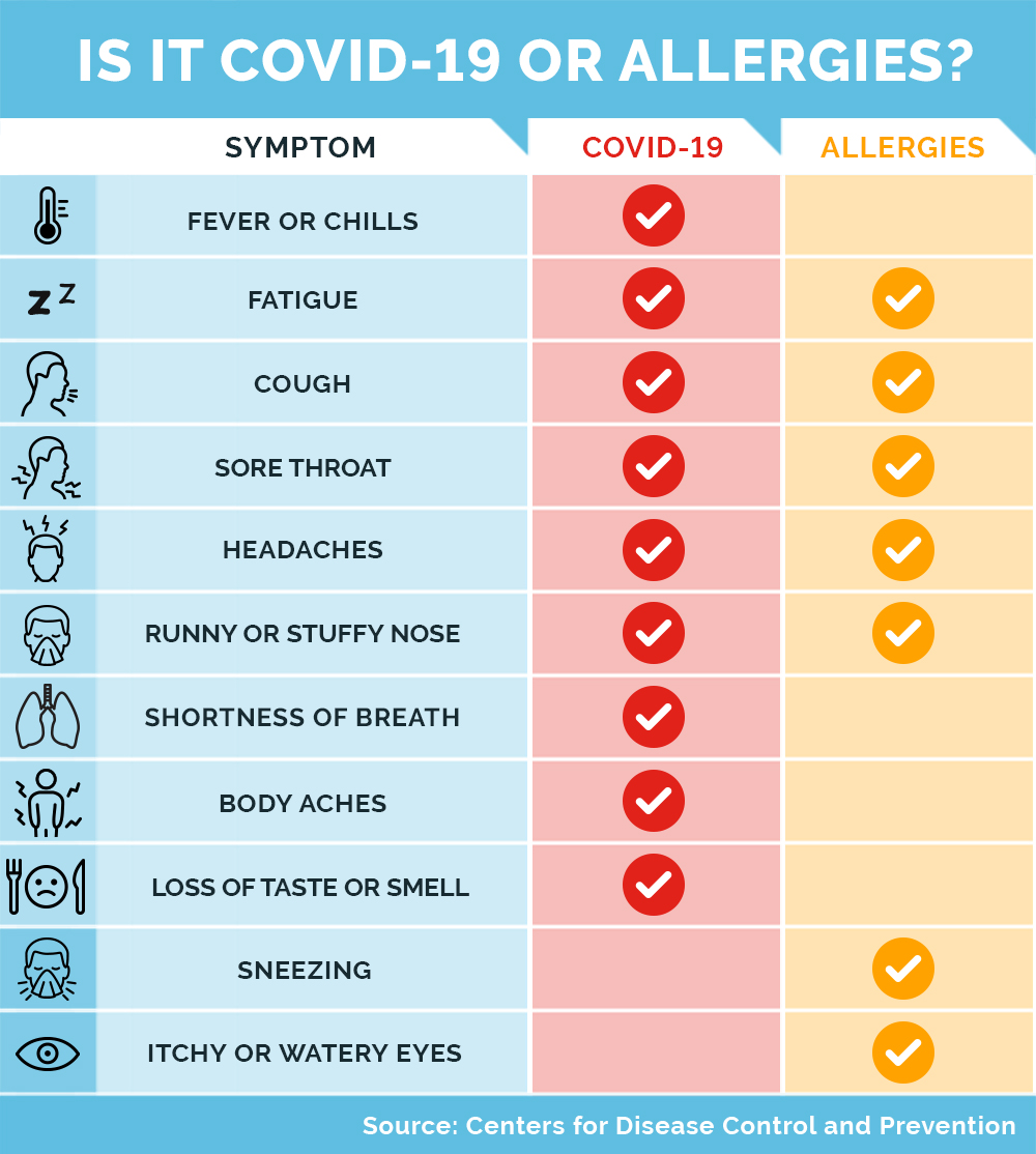 chart showing the difference between symptoms of COVID-19 and seasonal allergies.
