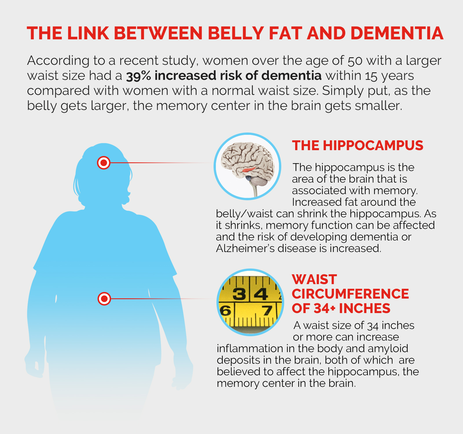Infographic showing the relationship between obesity and dementia.