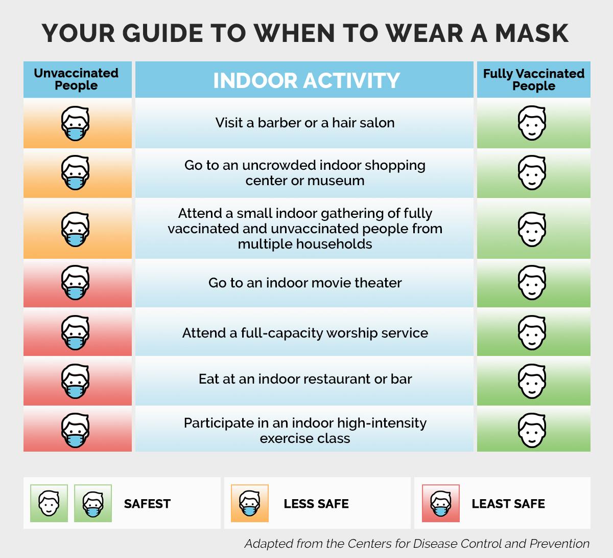 Chart explaining CDC covid mask guidelines.